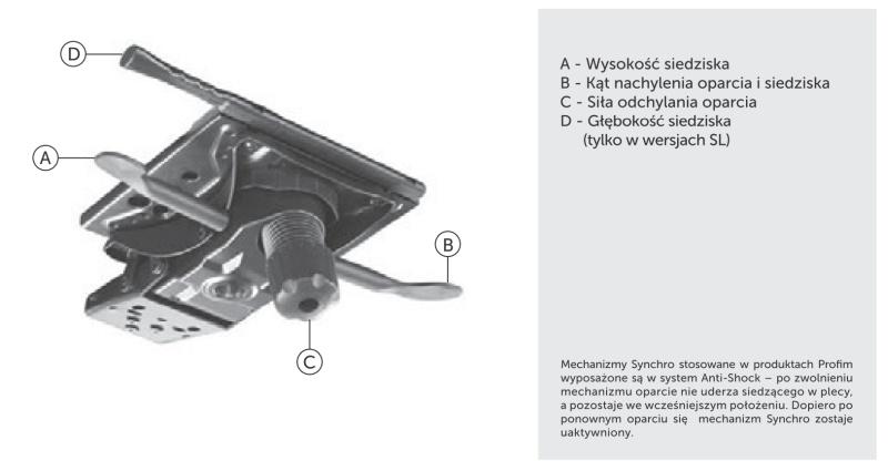 Mechanizm Synchro Active Profim
