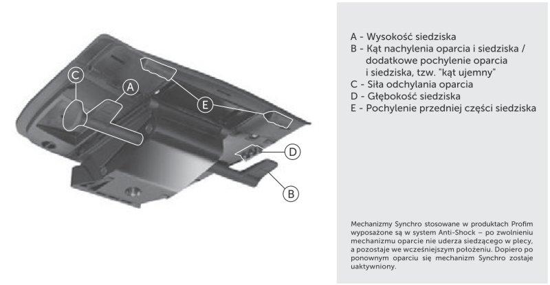Mechanizm Synchro Veris Veris Net Profim